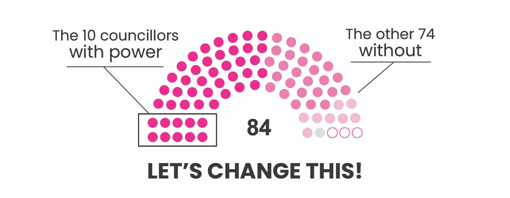 Graphic showing 10 councillors with power and 74 without - let's change this!